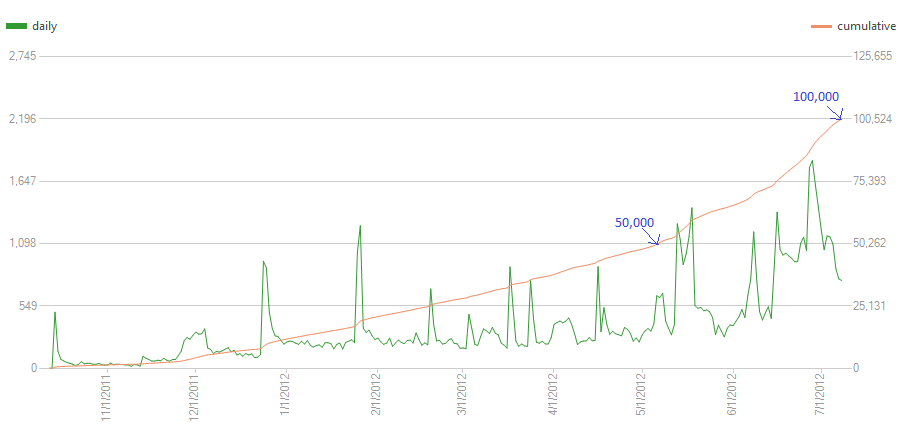 100000 downloads KunRuch