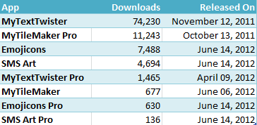 100000 downloads breakup of KunRuch Apps